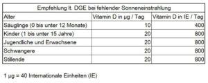 Dosis Empfehlung DGE Deutsche Gesellschaft Ernährung Einnahme Vitamin D