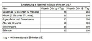 Tagesempfehlung USA D3 Vitamin Einnahme Dosierung